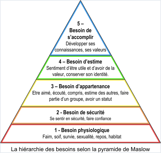 Besoins Pyramide de maslow